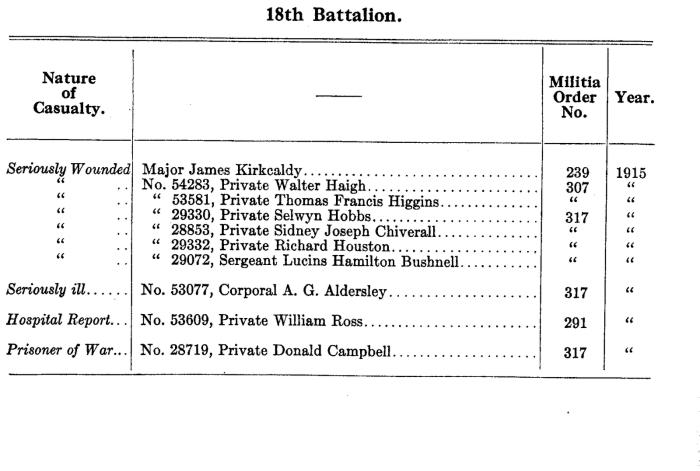listofcasulalties191518battalion