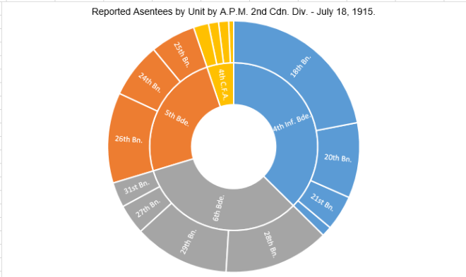 graph-2-number-of-absentees-by-unit-2nd-cdn-div-reported-july-15-1915