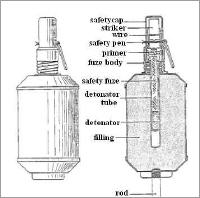 No. 27 Grenade Cut-away