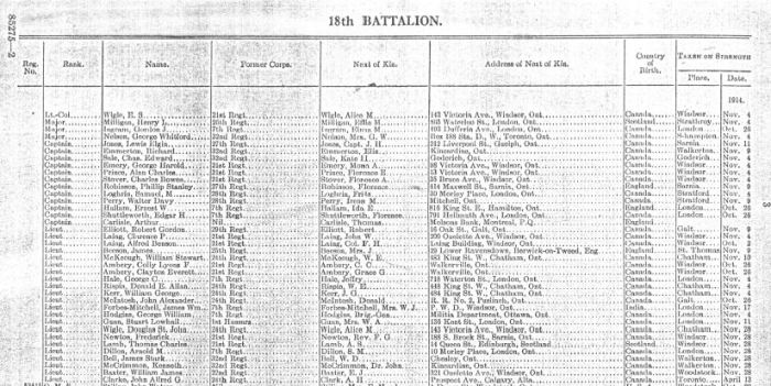Offices Nominal Roll Image 18th Battalion April 1915
