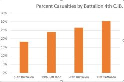 Percent Casualties by Battalion