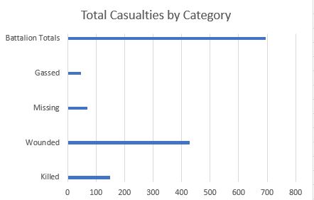 Total Casualties by Category